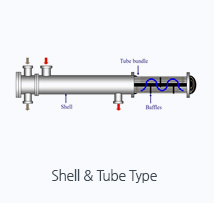 Shell & Tube Type
